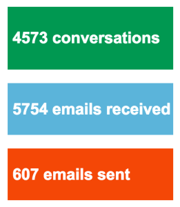Email stats for January. An historically slow month.