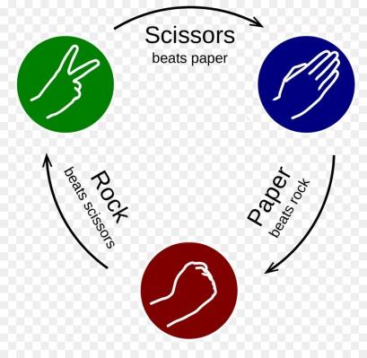 kisspng-rockpaperscissors-hand-game-5b2dfa67245c36.1475913215297398791489